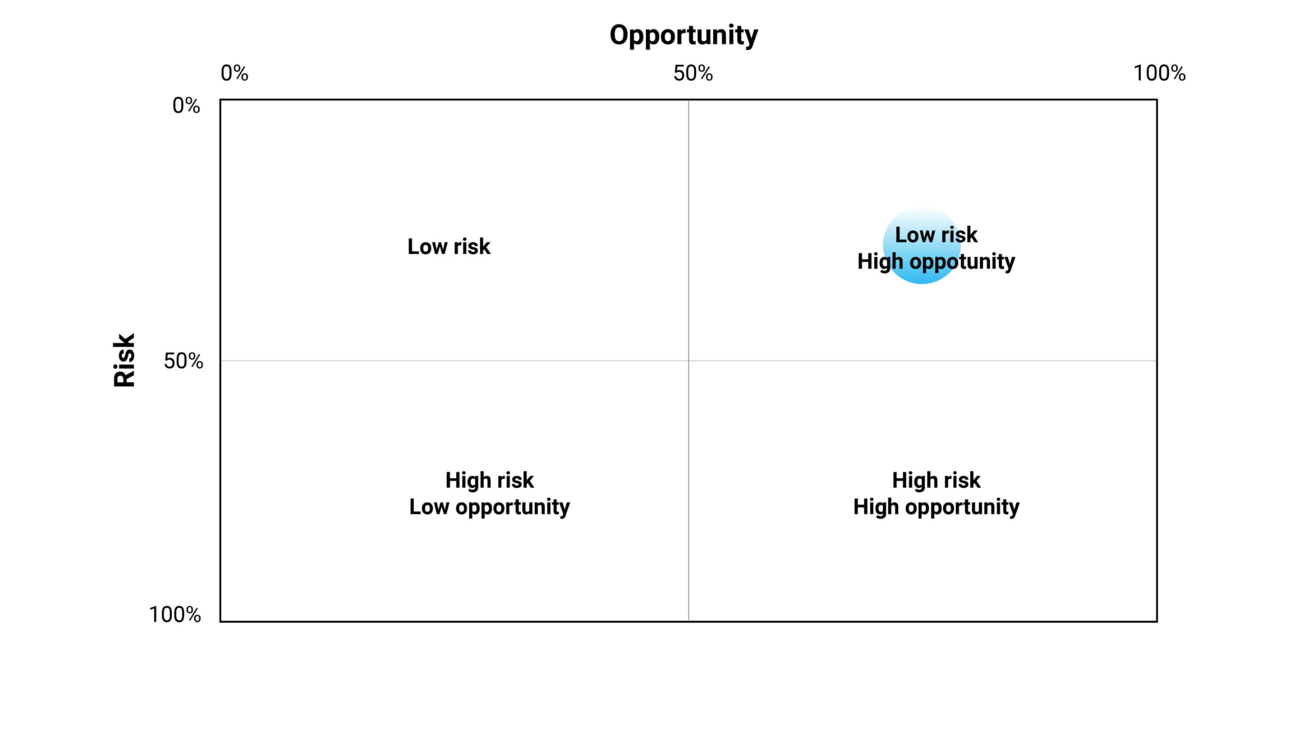 Example of risk/opportunity ratio: